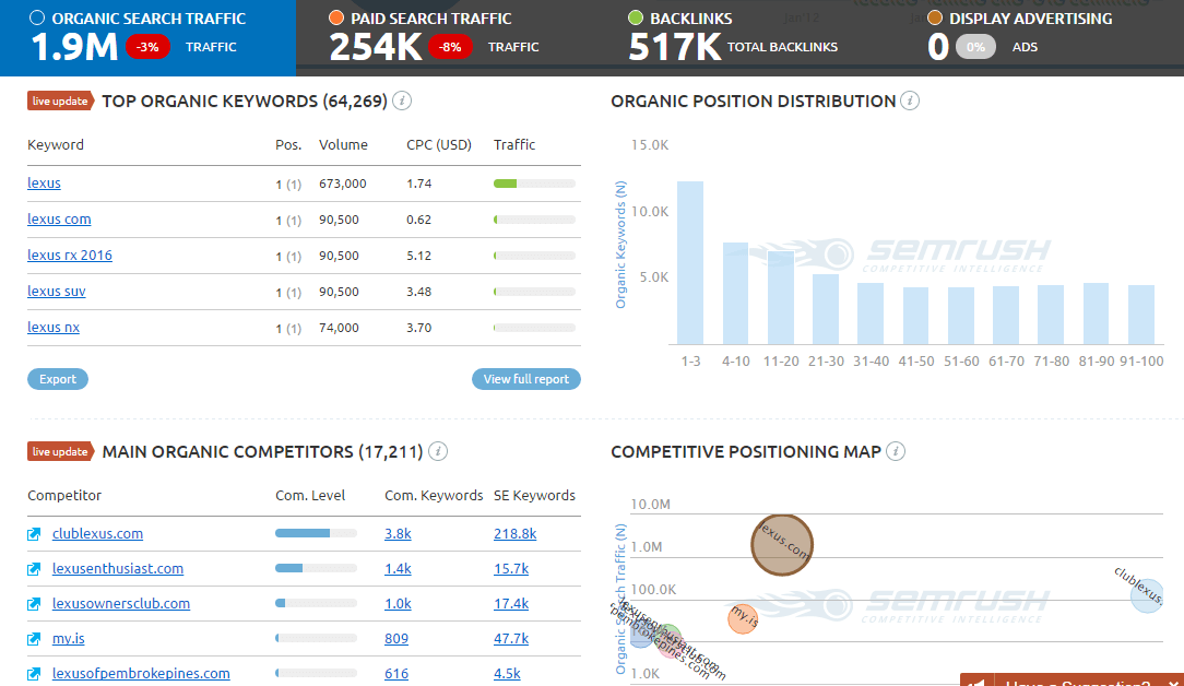 SEMrush – Organic Keywords & Competitors Analysis