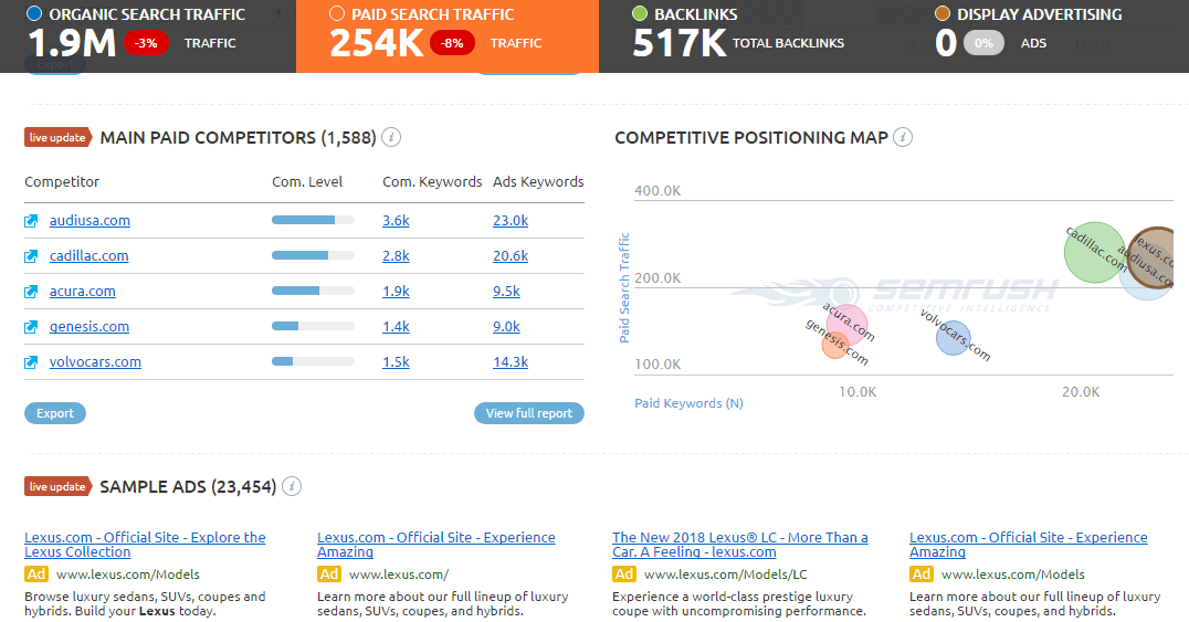SEMrush – Paid Competitors Analysis