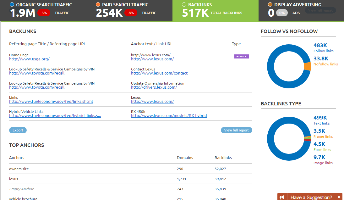 SEMrush – Backlinks Analysis