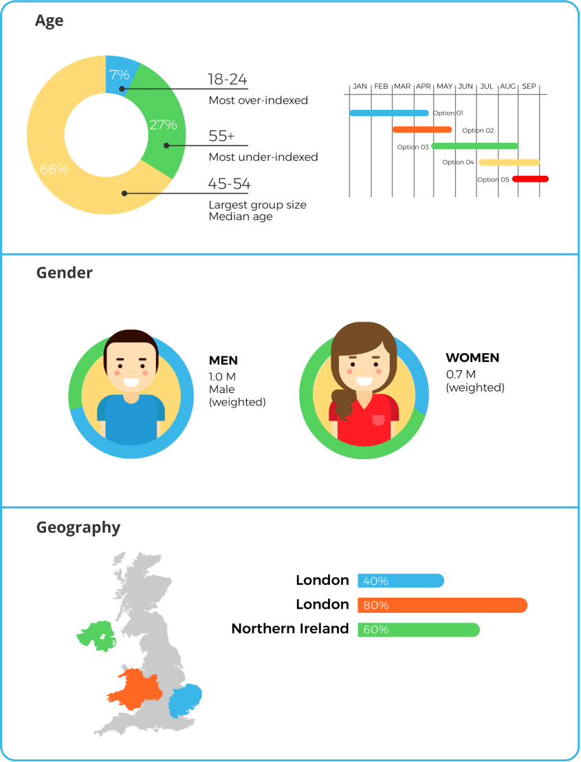 customer profile by age - customer gender profile - customer geographic profile