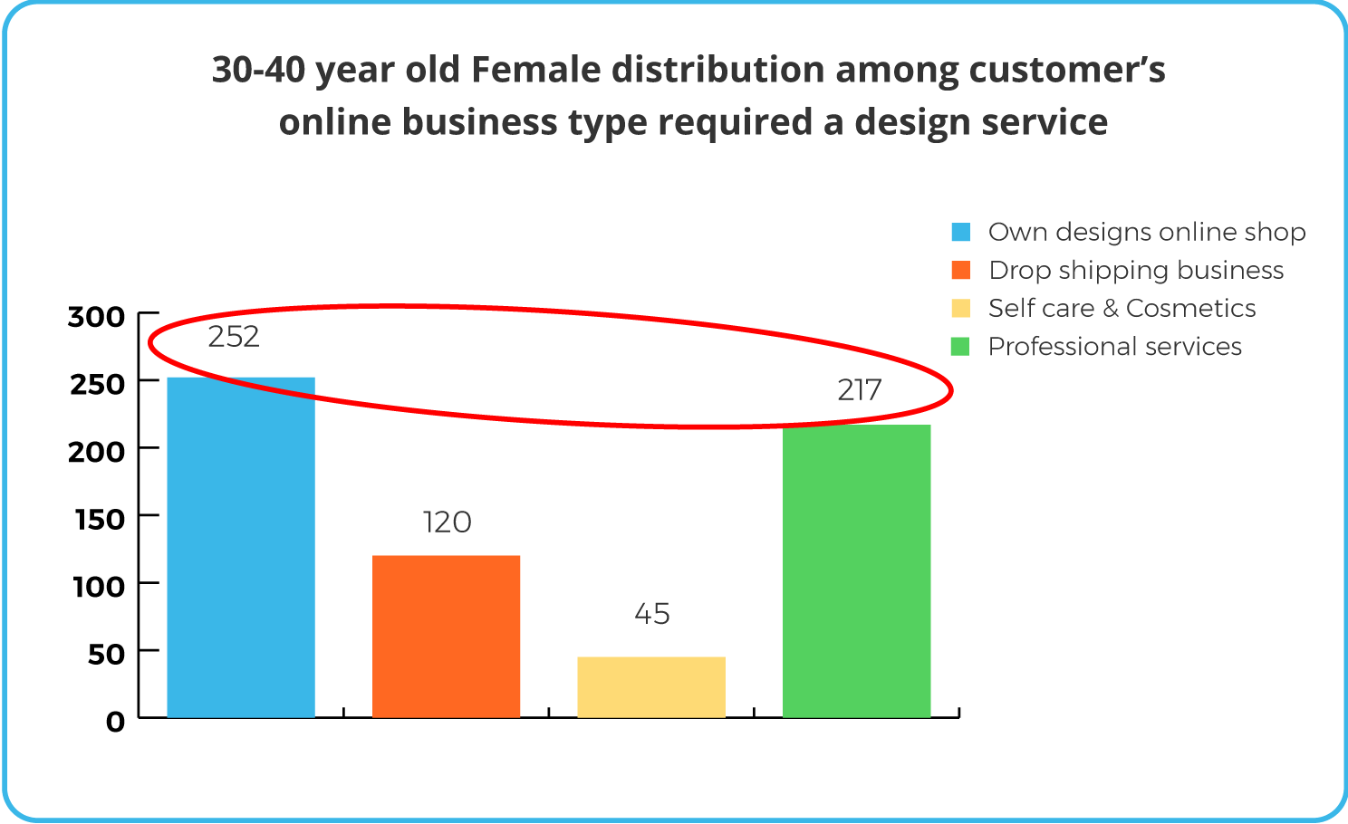 customer online business type graph